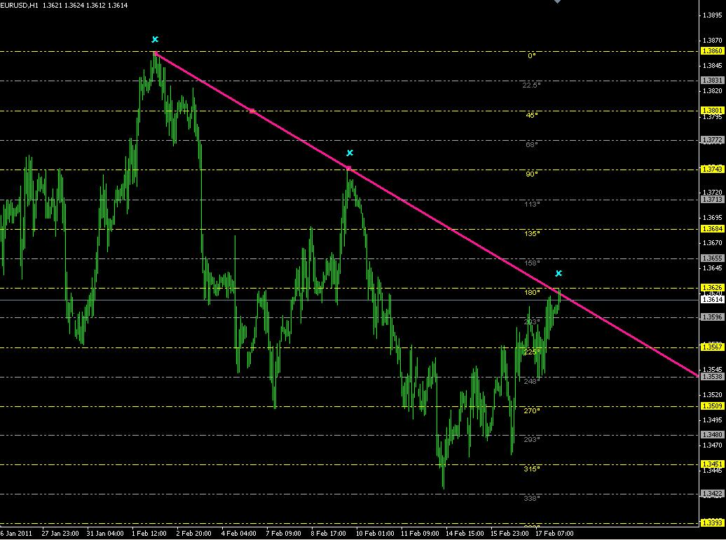 Gann is the Man Indicators - Easy Trading Strategy