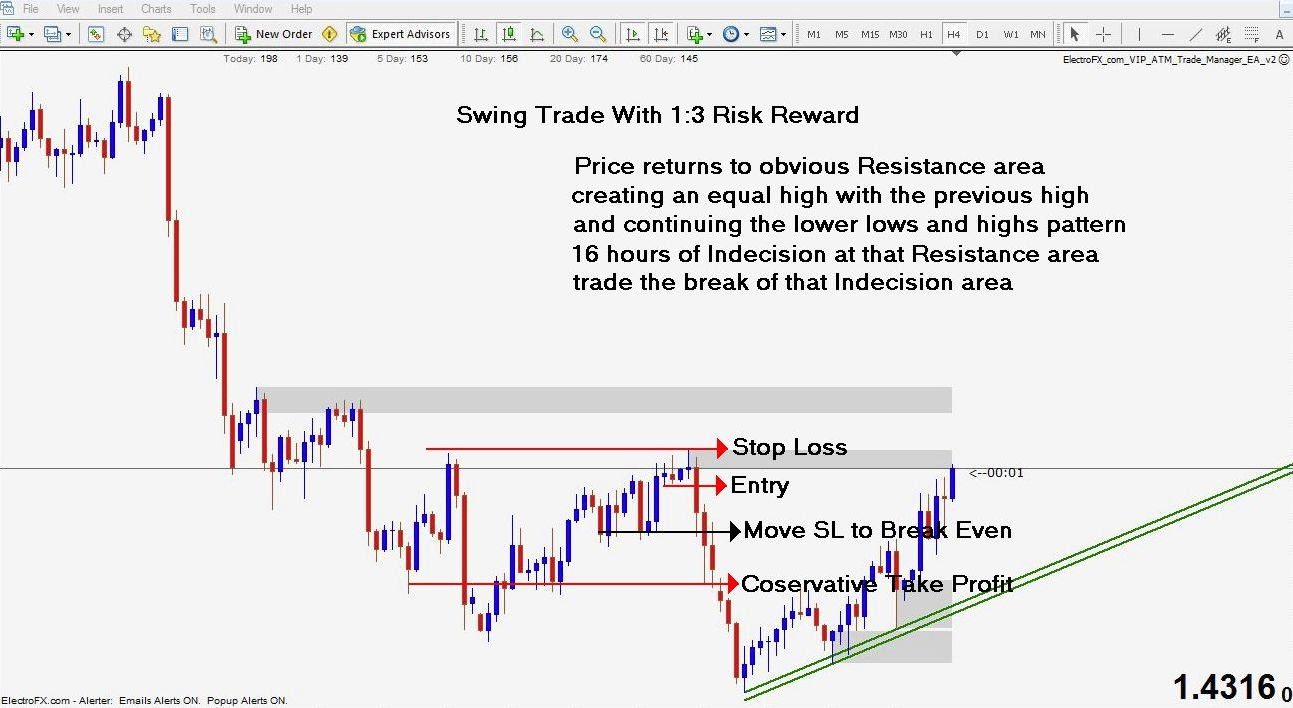 Pure price action trading system