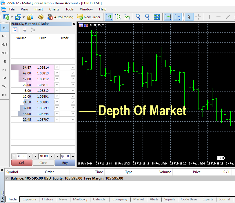 Forex depth chart