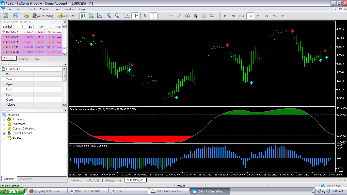 Forex leading technical indicators