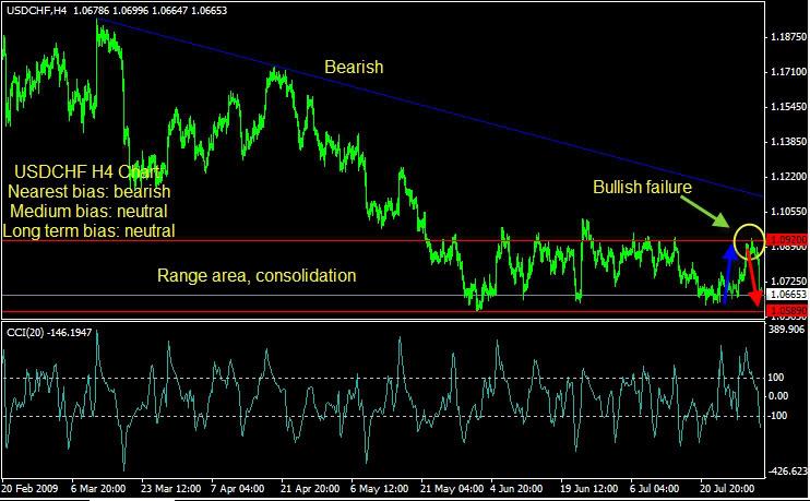 Best gann trading system