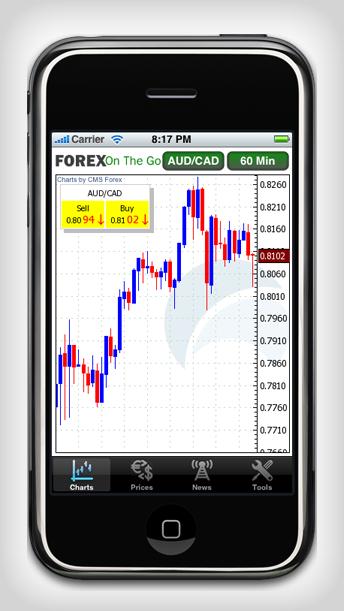 Forex iphone