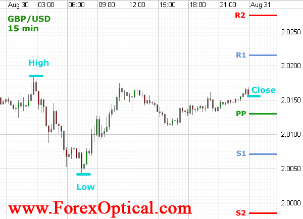How to use Pivot points in Forex trading? The strategy. - Best Forex Trading Strategy - Trading ...
