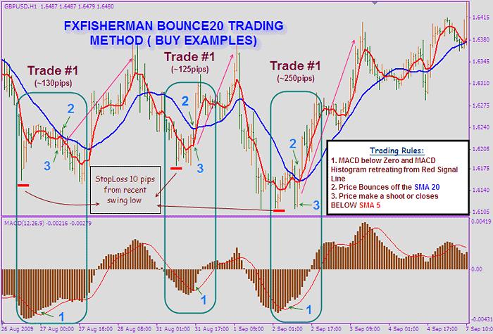 Low risk trading system tucker