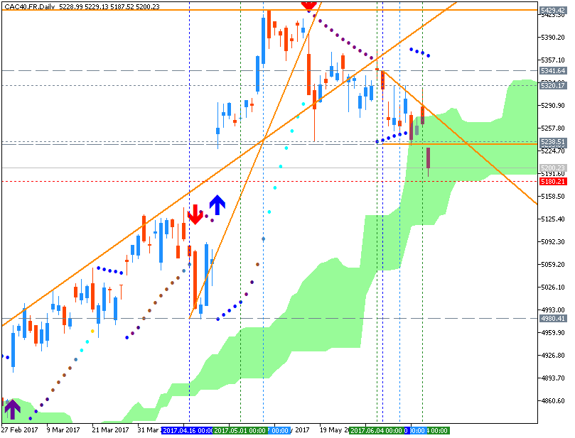 Forecast and levels for CAC 40