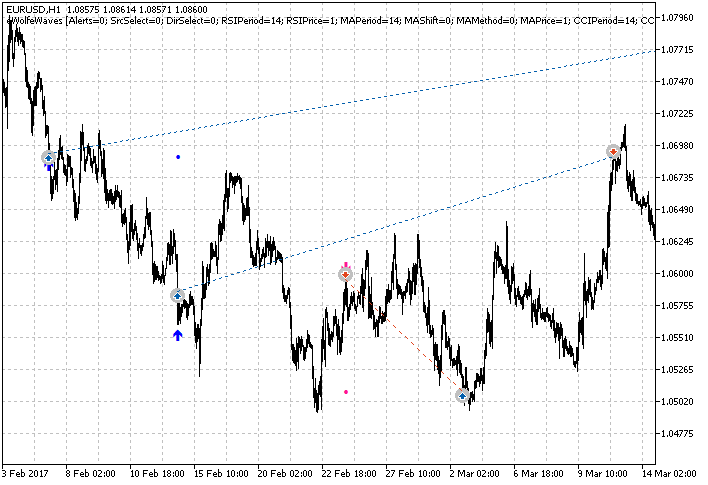 Wave trading strategies