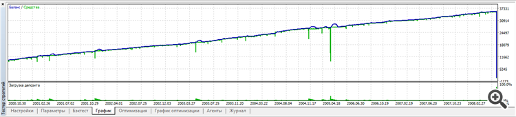 Multi_arbitration version 1.000 EURUSD,H4