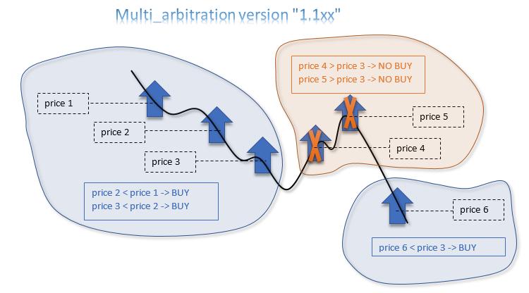 Multi_arbitration version 1.1xx