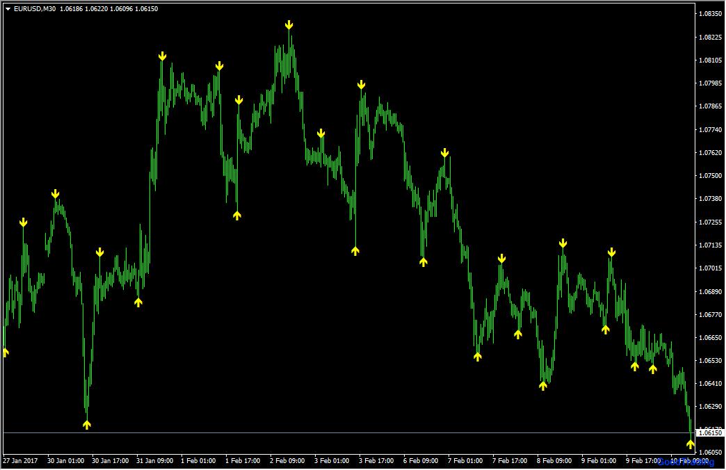 best binary options broker tidak ada perbaikan indikator sinyal panah forex