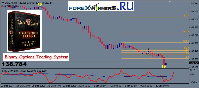 Market profile forex strategy dubai