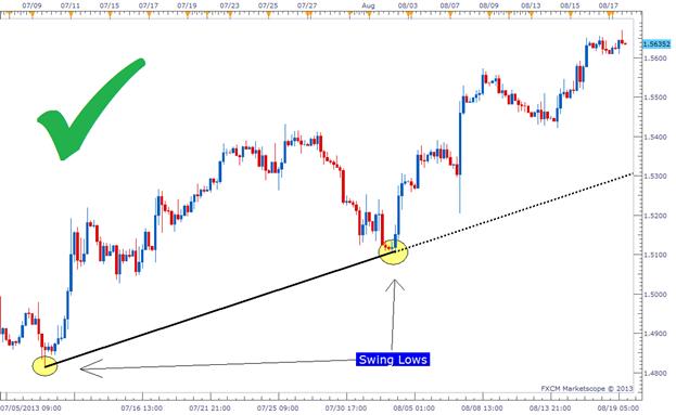 Trendline forex entry signal