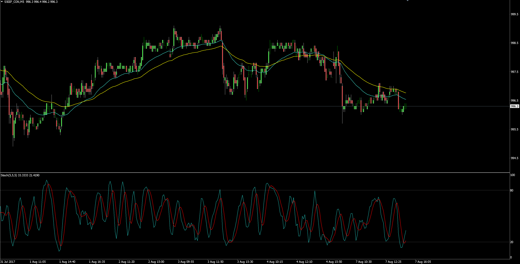 Trik trading binary rise fall of idiots