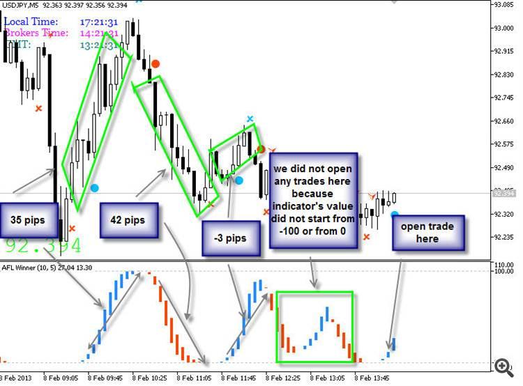 Afl Winner Indicator For Metatrader 4 Forex Wiki Trading