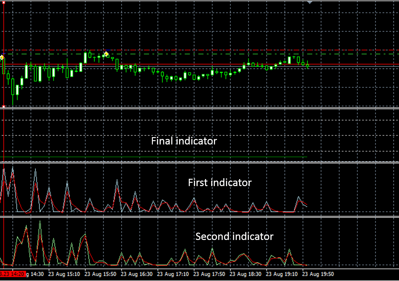 Indicator issue history drawing - Horizontal Line - MQL4 and