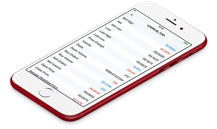 Nuevo MetaTrader 5 iOS build 1649 con estadísticas de mercado sobre instrumentos