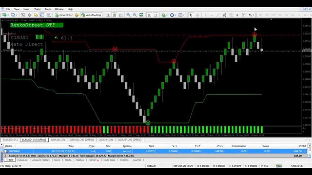 Renko Street Trend No Repaint Version Trend Indicators Mql4