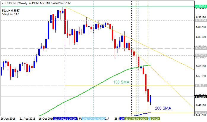 Forecast and levels for USD/CNH