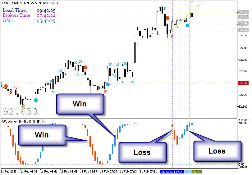 Ema trading system afl