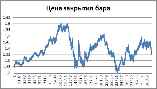 Технические индикатора рынка forex proven forex trading strategies