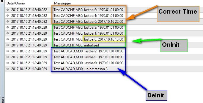 Refresh Tips Spreads Mql4 And Metatrader 4 Mql4 Programming