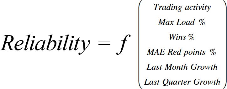 New reliability parameter