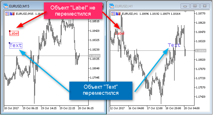 """Разные способы привязки объектов """"Label"""" и """"Text"""""""
