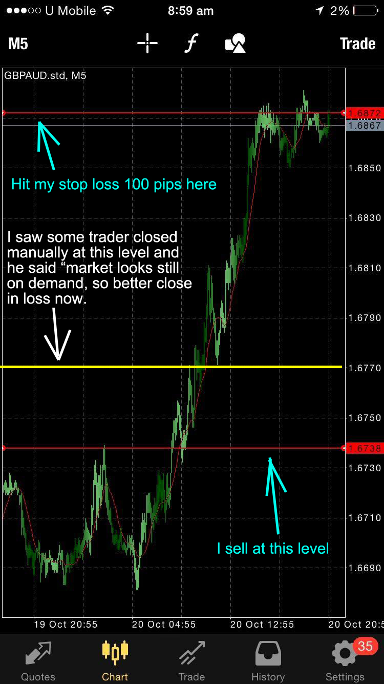 Finding Indicator To Identify Market Demand Supply Pips
