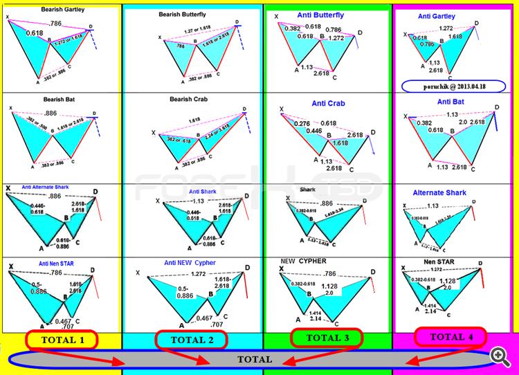 Harmonic Trading - Market Analysis - Trading Systems - MQL5
