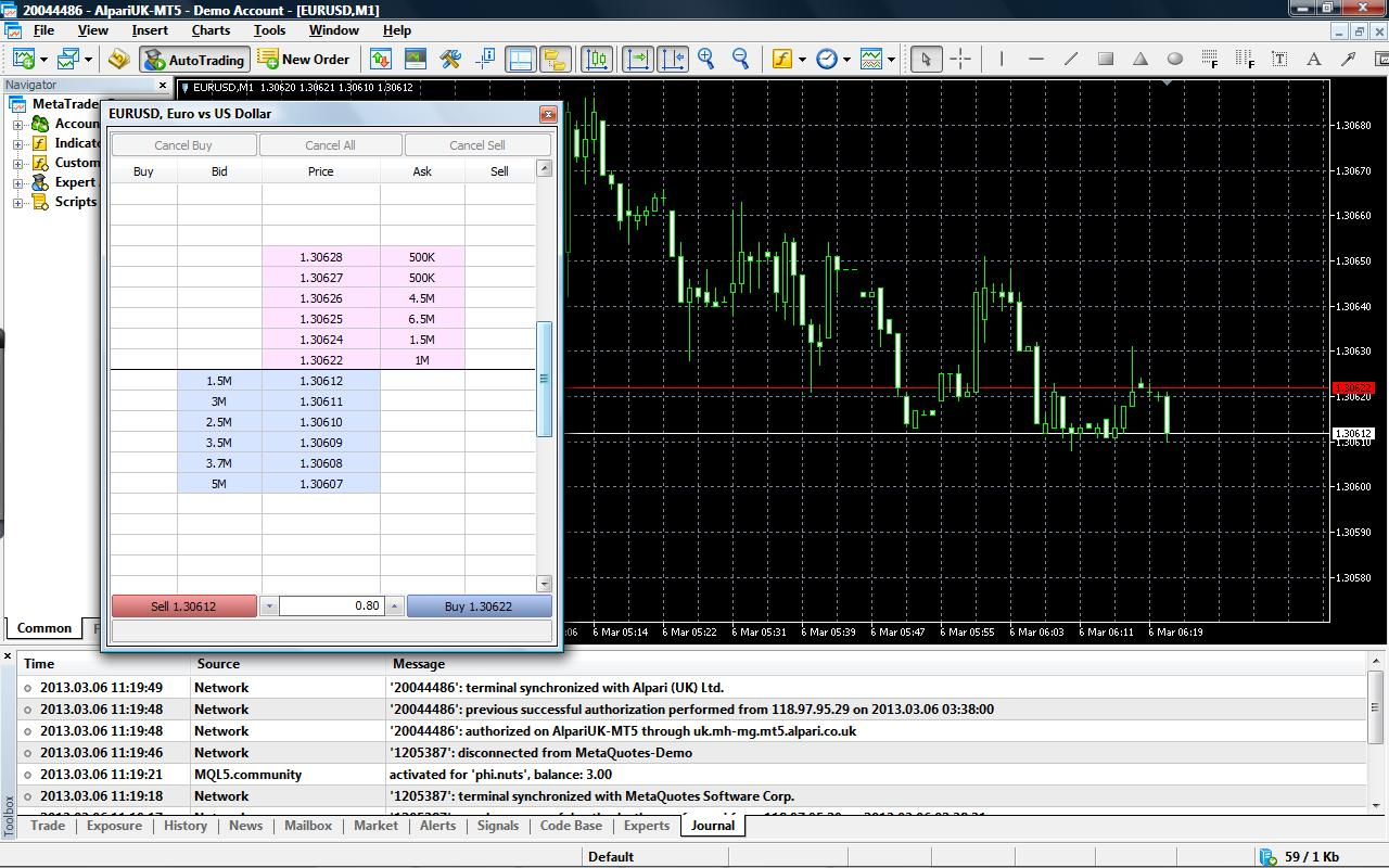 Depth of market trading forex