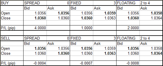 Floating Spread Or Fixed Spread Forex Trade General Mql5