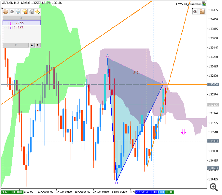 Forecast And Levels For GBP