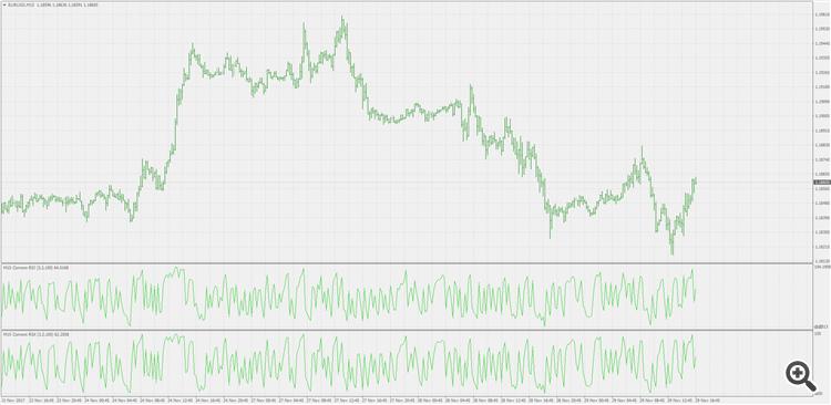 RSI indicator - Relative Strength Index, RSI - Technical Indicators