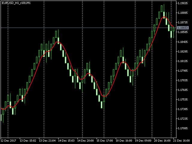 MetaTrader 5 renko chart for EURUSD, 100 points box
