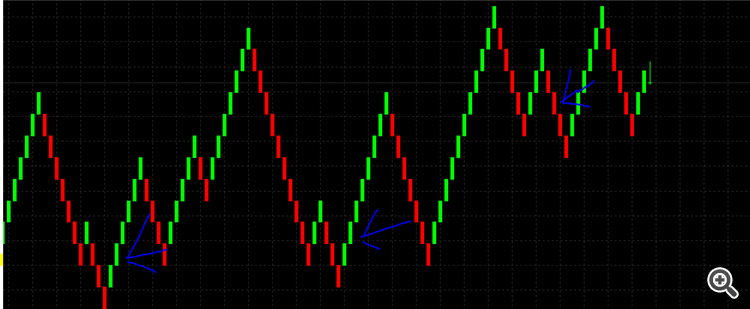 90% Winning strategy with Renko Chart (Actually works 90%  wow