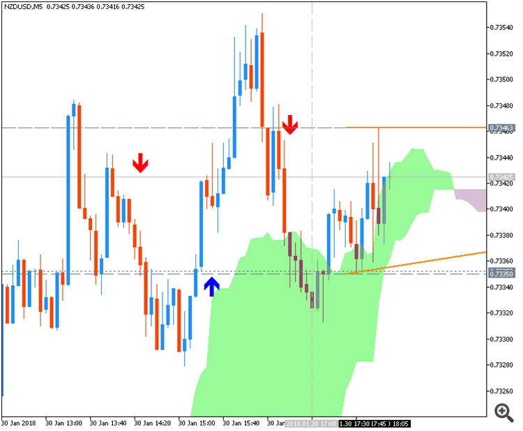 NZD/USD Confidence  news events