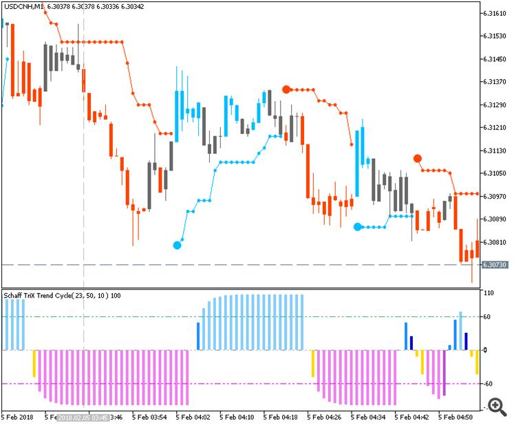 USD/CNH M1