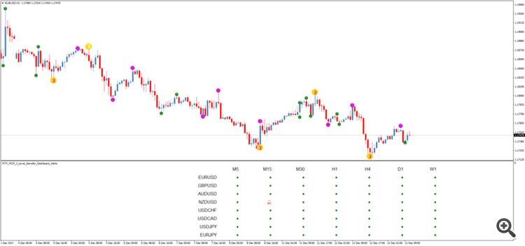 Mengenali Sinyal Trading Dari Price Action (1) - Artikel Forex
