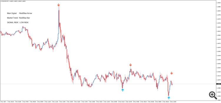 Sinyal pada indikator pilihan biner pada pasangan mata uang