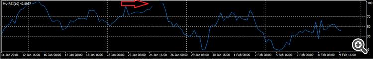 Custom RSI Missing Indicator Lines