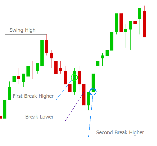 Second Break Higher