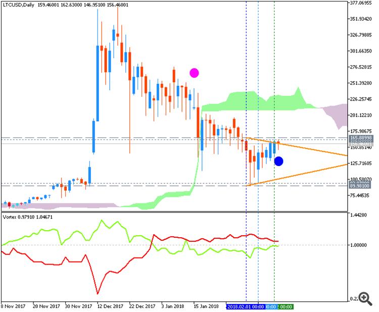 Litecoin/USD daily chart