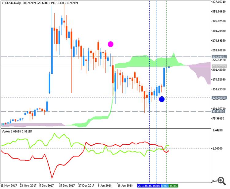 litecoin daily chart