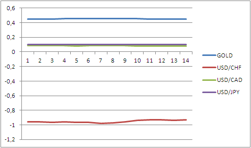 график коэфф.