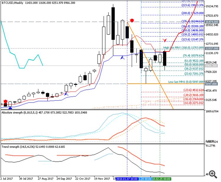 Bitcoin/USD Weekly Ichimoku Chart