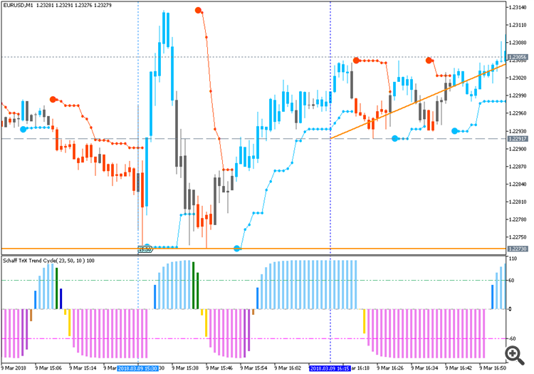 EURUSD for nfp news event