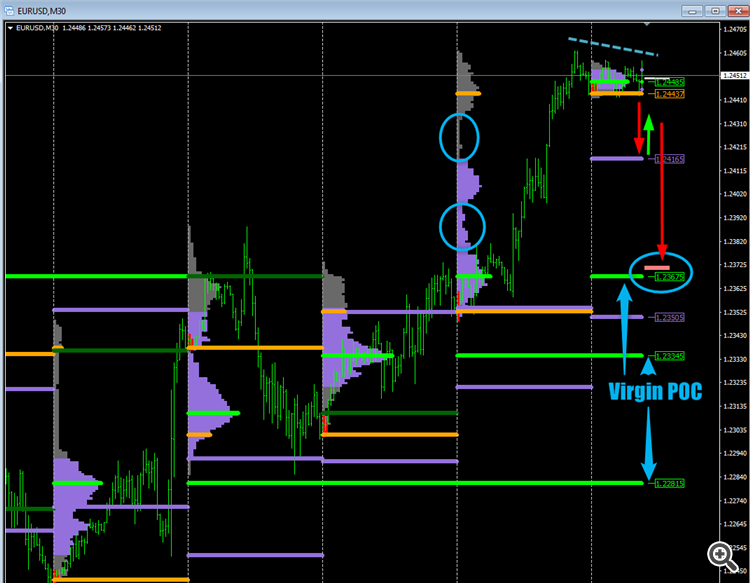 eurusd market profile M30