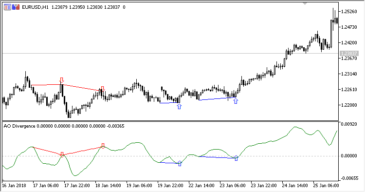 AO Divergence indicator for MT5