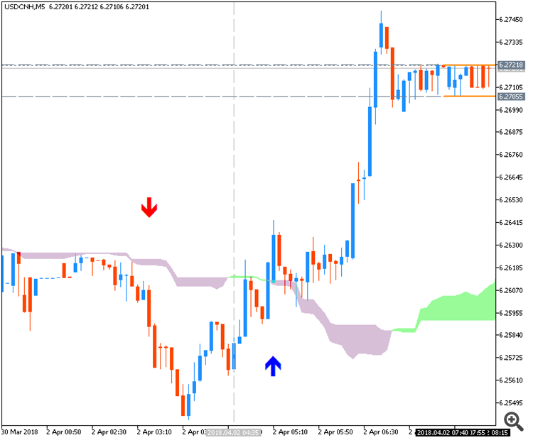 USDCNH M5