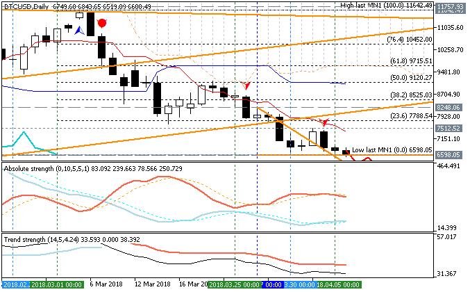Bitcoin/USD daily Ichimoku chart