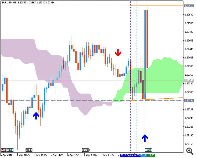 EURUSD during NFP